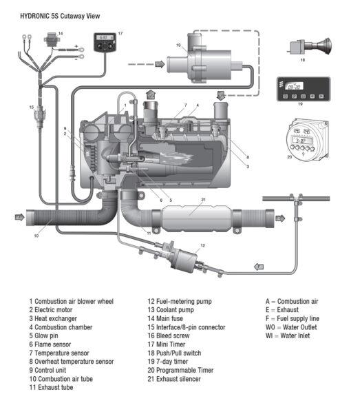 Hydronic 4 Internal